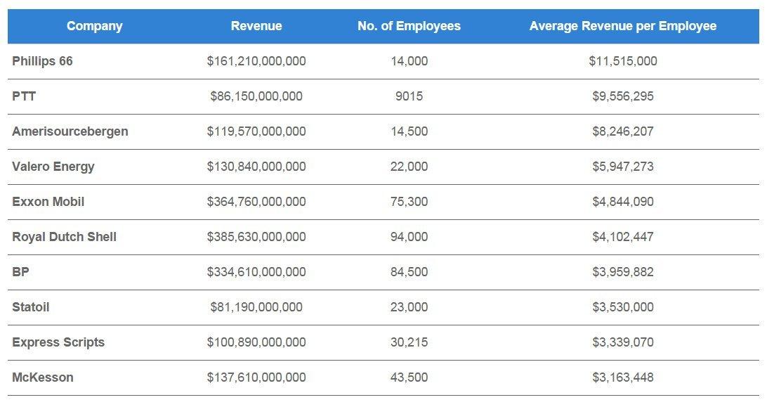 earnings per employee