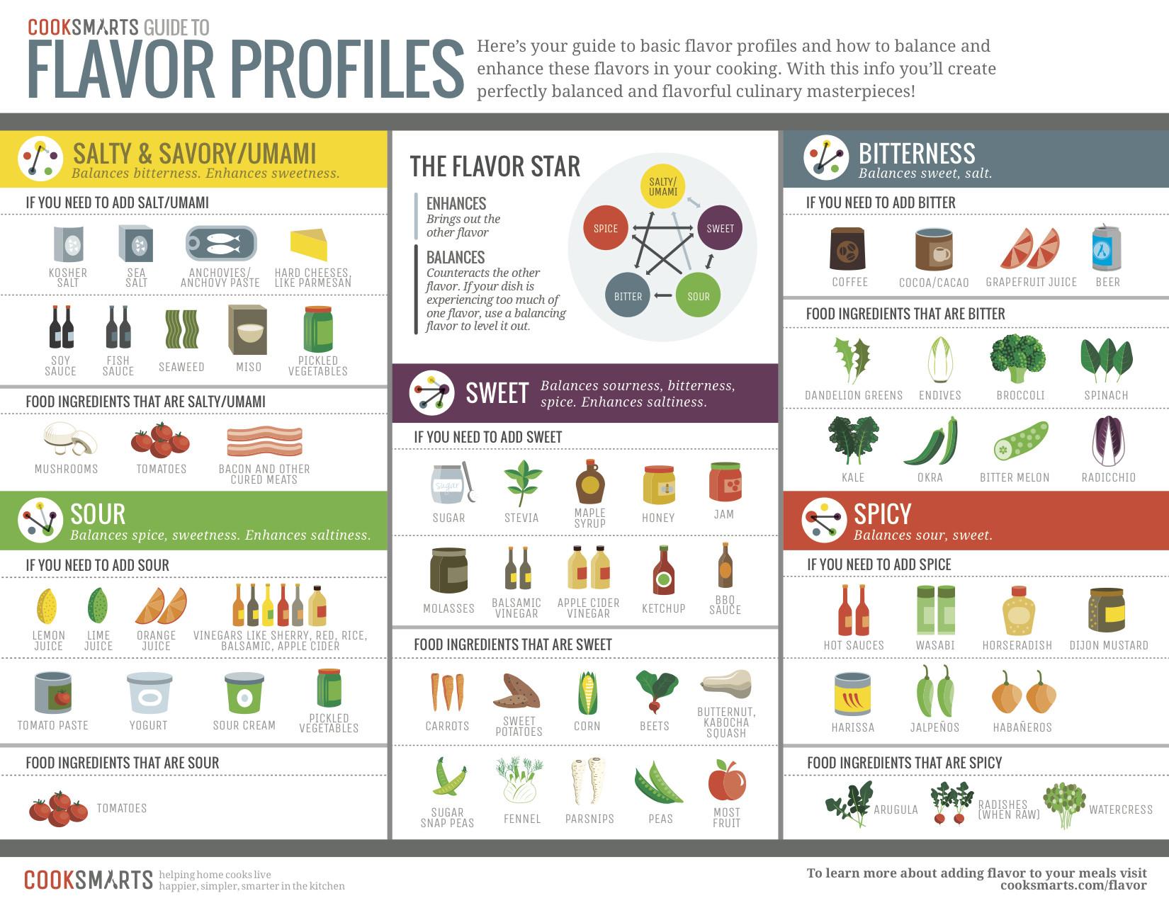 flavor profiles