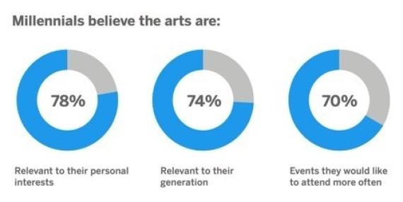 Art & Millennials