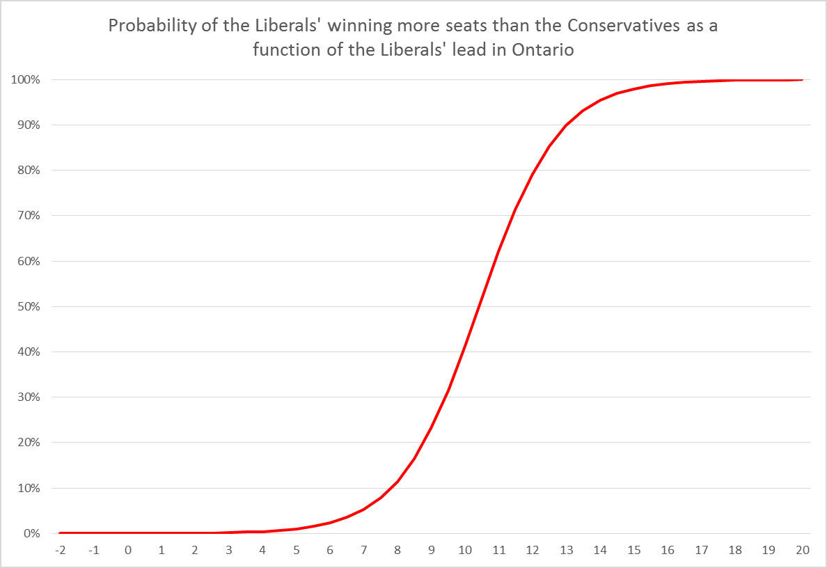 liberal party probability
