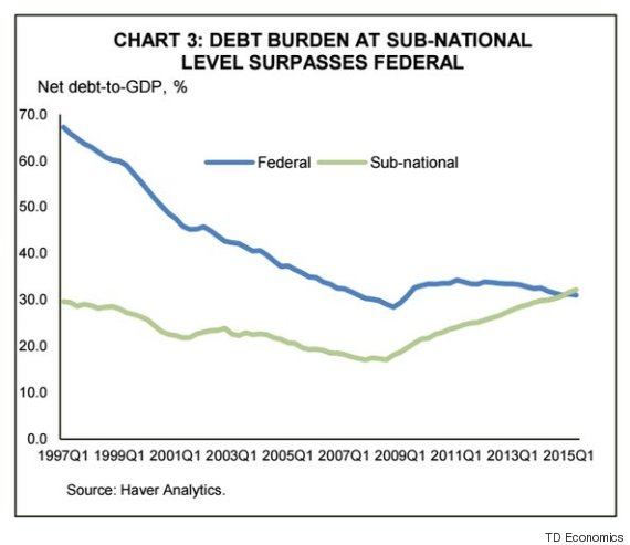provincial debt to gdp