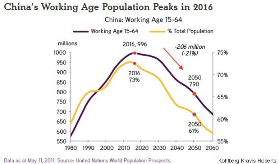 china working age population