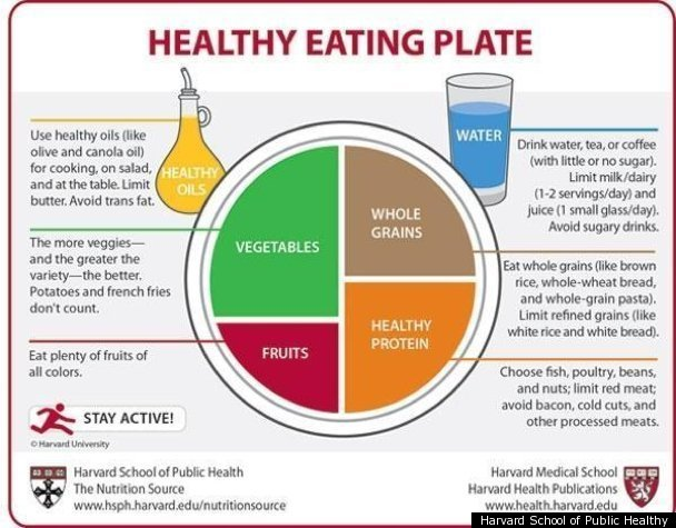 Harvard Healthy Eating Plate Tries To One-Up USDA's ...