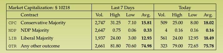 prediction market majority odds