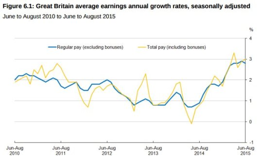 average earnings