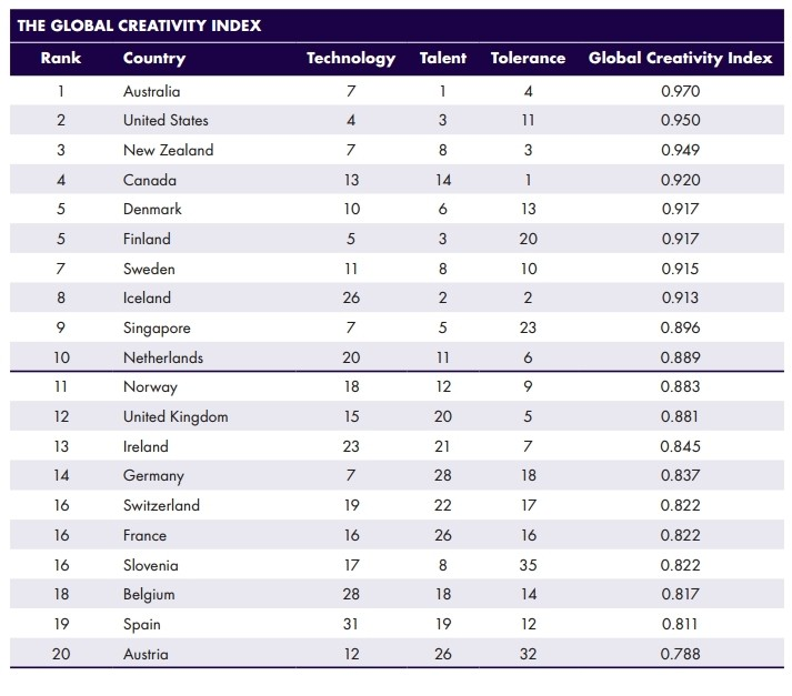 global creativity index