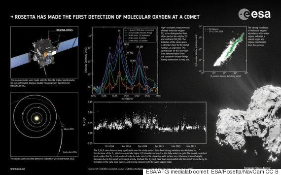 rosetta detection of molecular oxygen