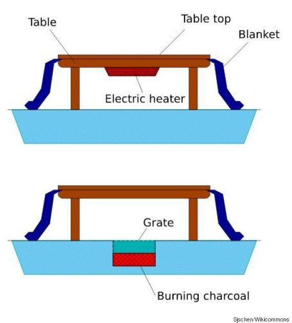 kotatsu japon hiver rester au chaud