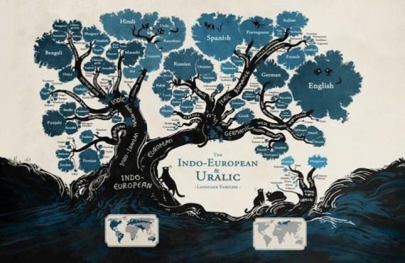 languages families