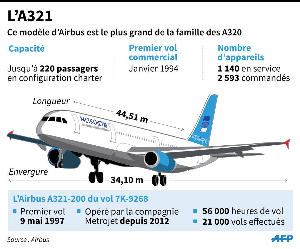 Ce que l 39 on sait du crash de l 39 avion russe dans le sina en gypte - Que peut on emmener en avion ...