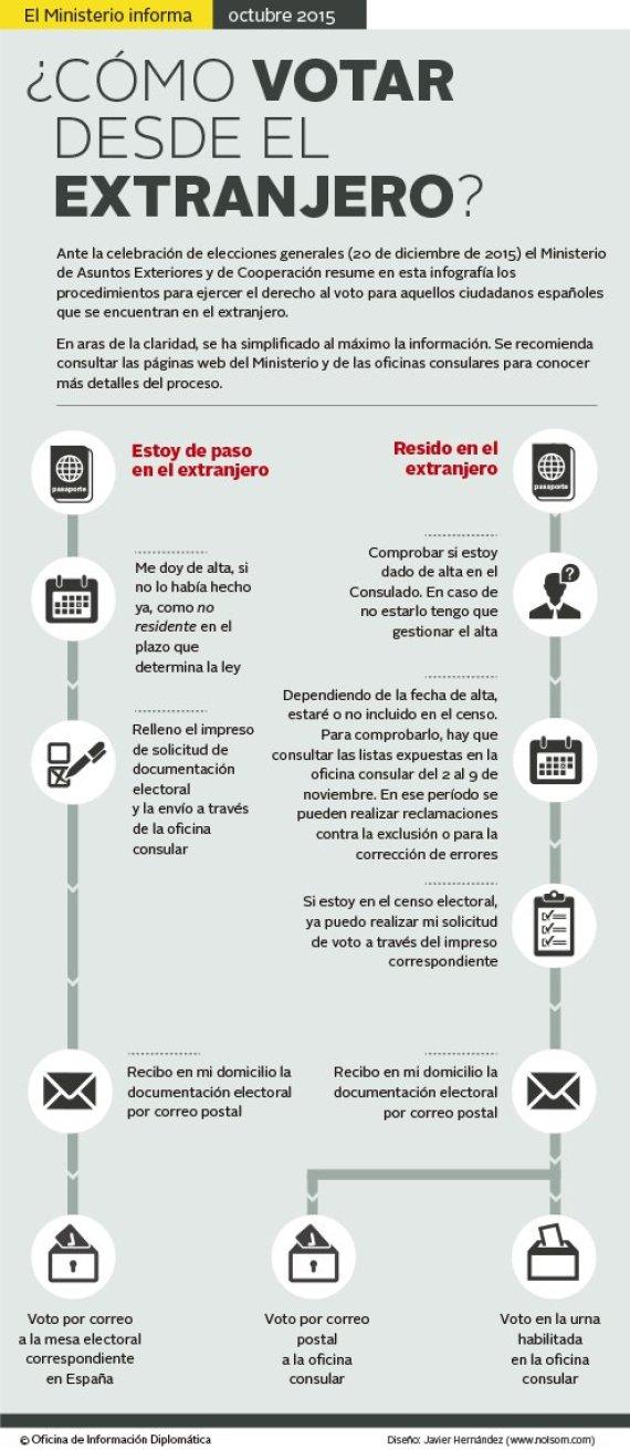 infografia eleciones