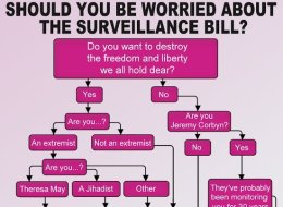Should You Be Worried About The Snoopers' Charter?