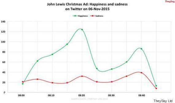 john lewis graph