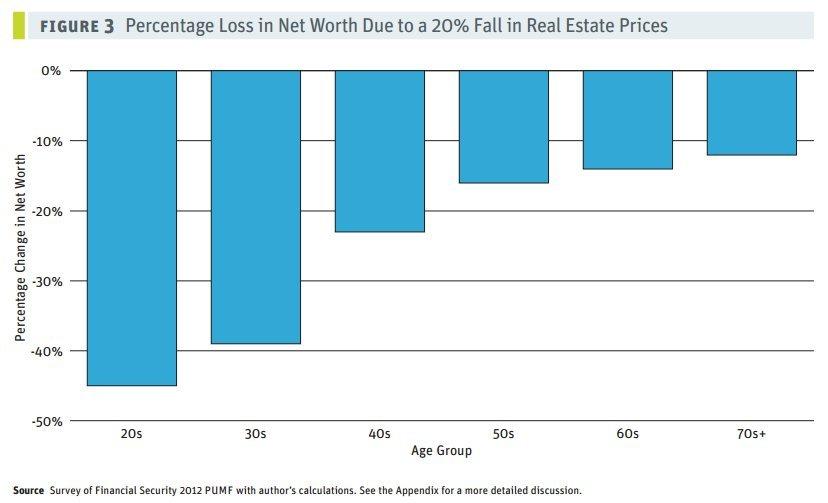 net worth loss