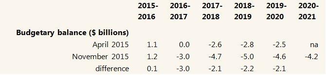 budget balance forecast canada
