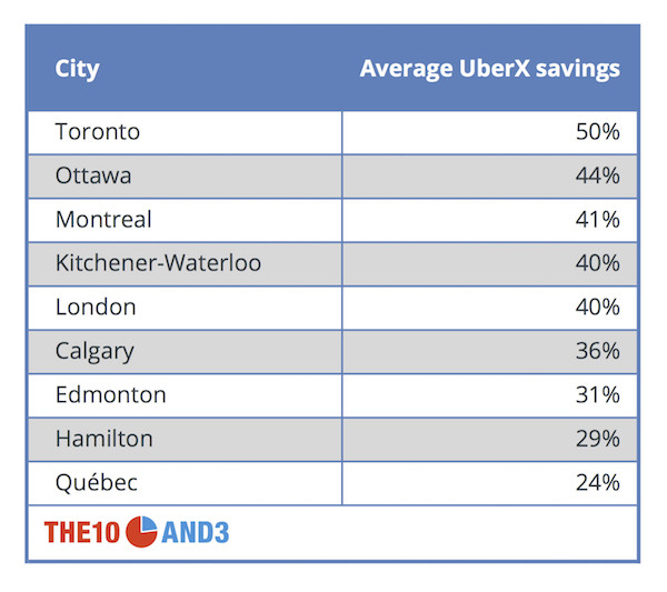 How Much Uber Will Save You In Canadian Cities (And When ...