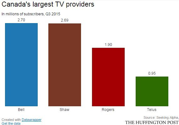 tv subscribers canada