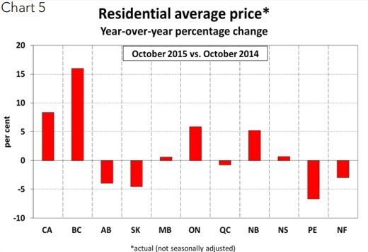 house prices province