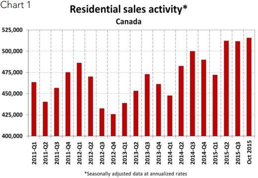home sales canada