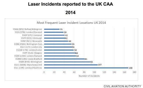 laser incidents