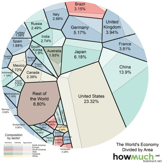 world economy gdp