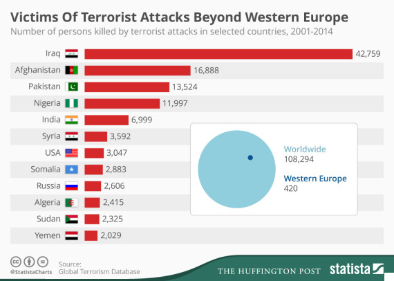 the threat of terrorism International terrorism poses the greatest threat to our national security global trends indicate that the growing.