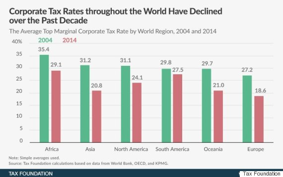top marginal corporate tax rates