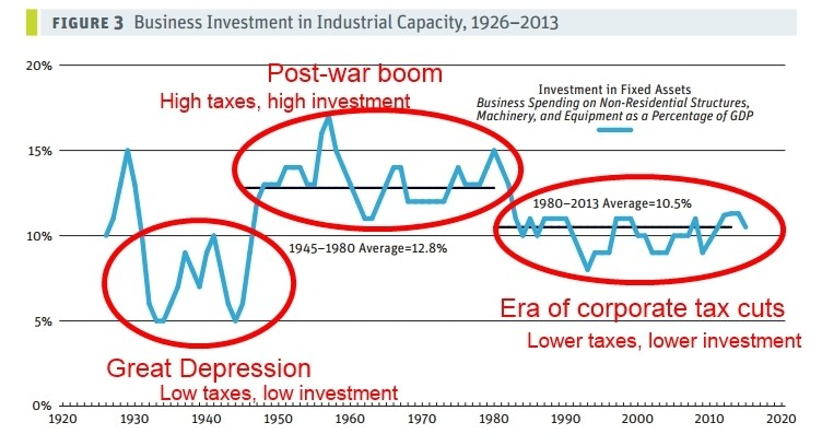 business investment corporate taxes