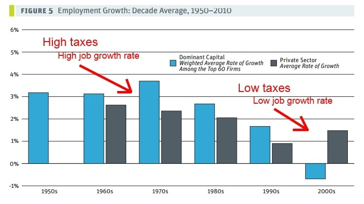 corporate taxes job growth