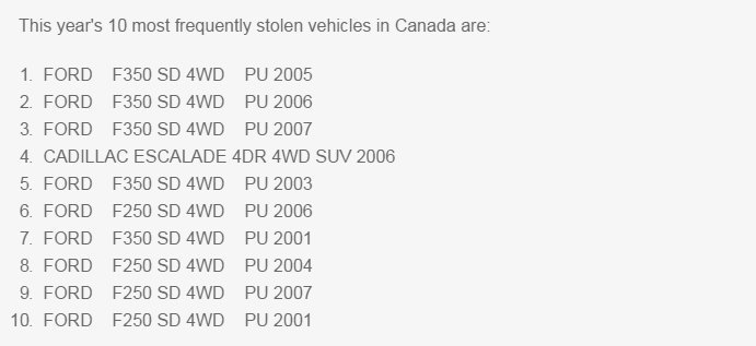 most stolen vehicles