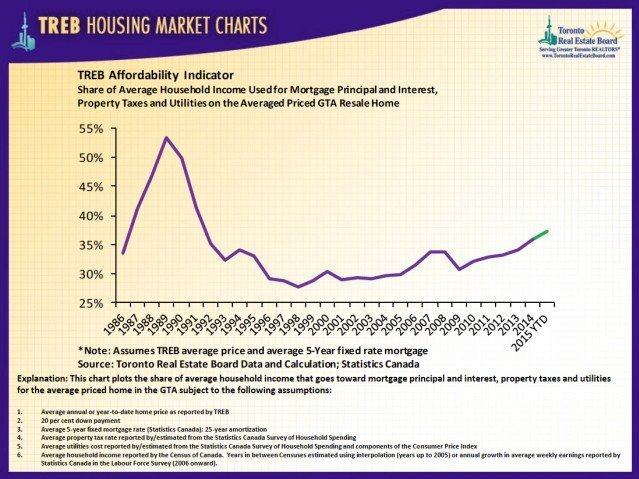 housing affordability toronto
