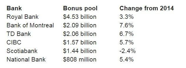 canada bank bonuses