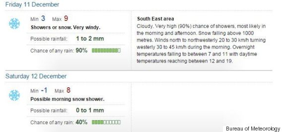 mt wellington forecast