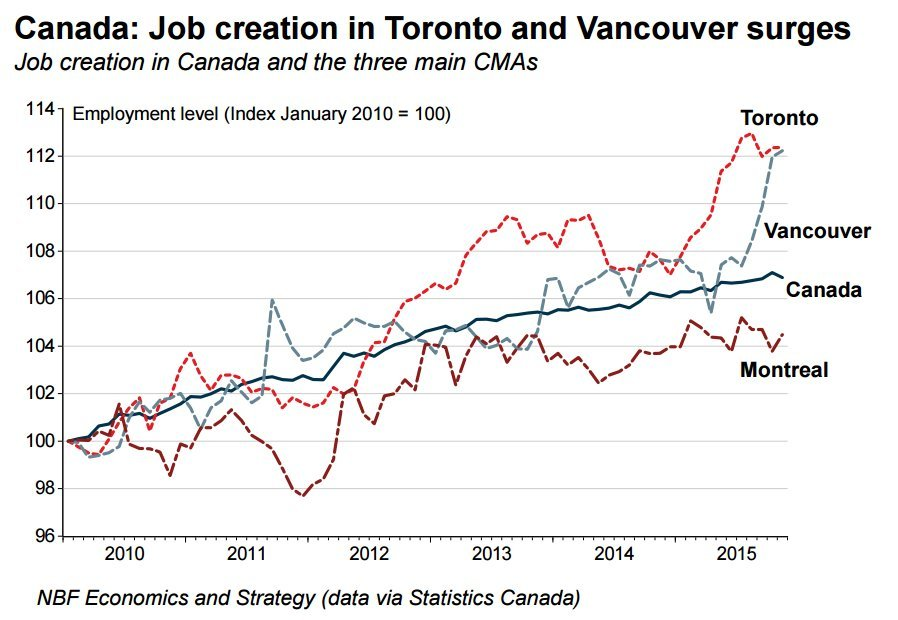 jobs toronto vancouver