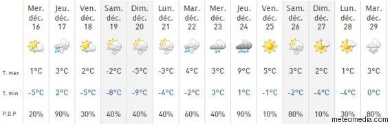 prévisions météo québec