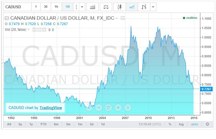 canadian dollar chart