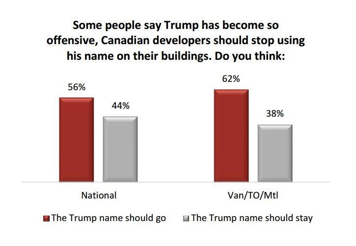 donald trump poll canada