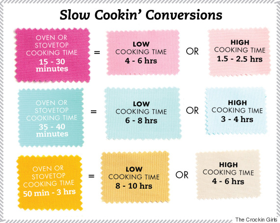 slow cooker conversions