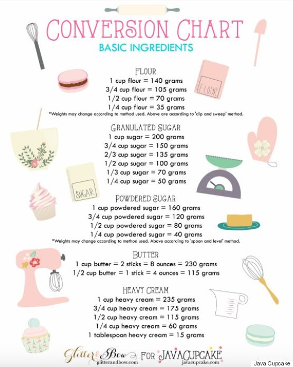 9 Genius Charts That Let You Skip Cooking Math HuffPost