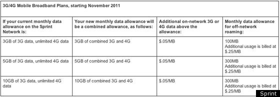 Sprint Cancels Unlimited Data For Hotspots, Tablets And Netbooks
