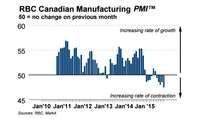 manufacturing canada