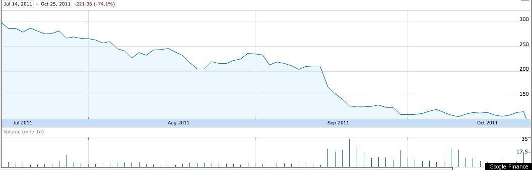 netflix stock plummets after q3 earnings  charts