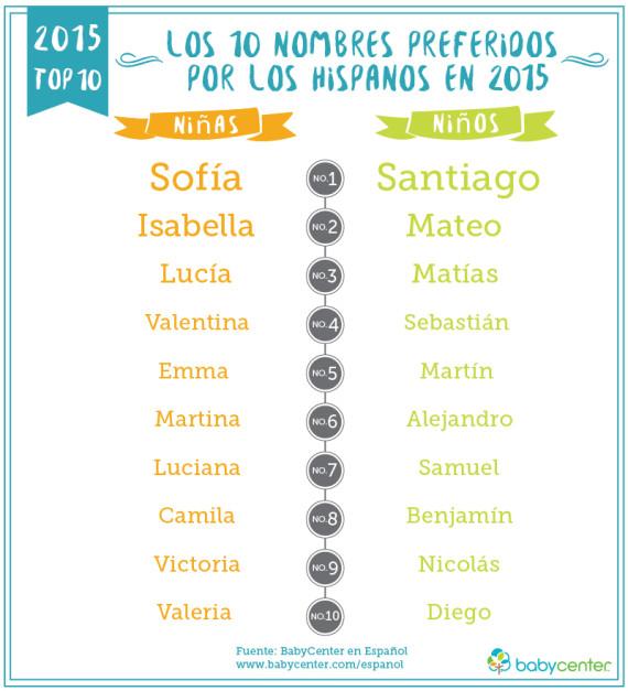 los 100 nombres de beb s latinos m s populares de 2015 huffpost. Black Bedroom Furniture Sets. Home Design Ideas