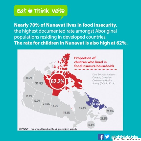 food insecurity canada