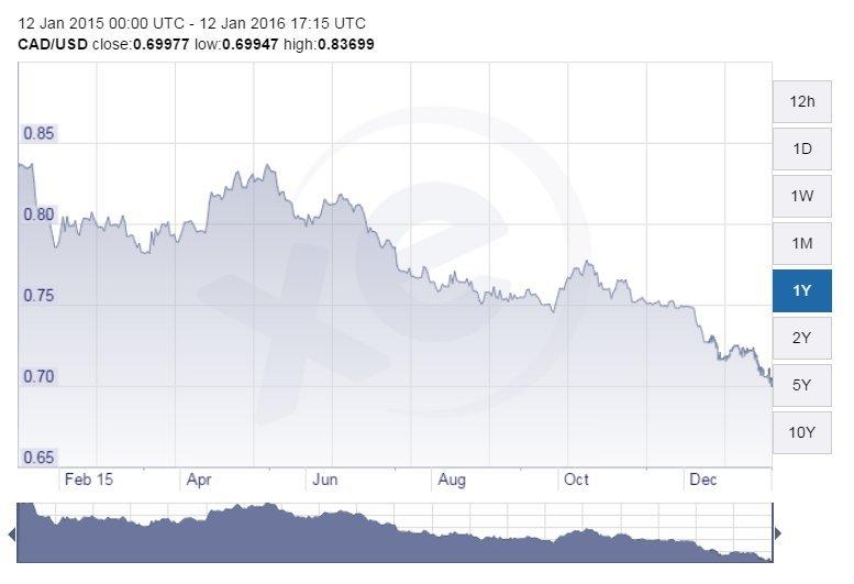 canadian dollar loonie chart