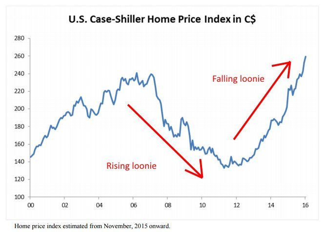 us house prices in cad