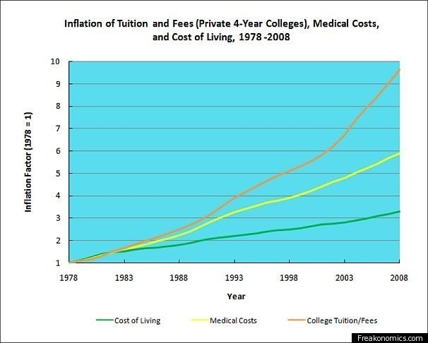 College costs are rising faster than cost of living Cost of living in different states in usa