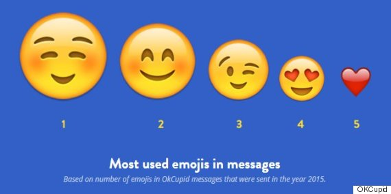 okcupid emoji most used