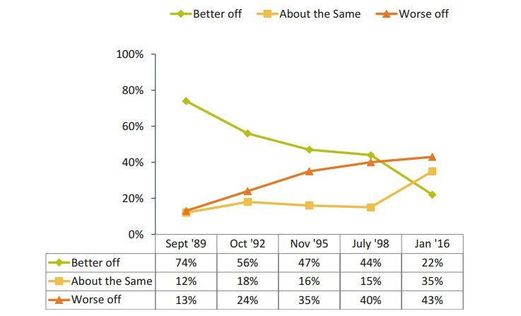 financial optimism poll