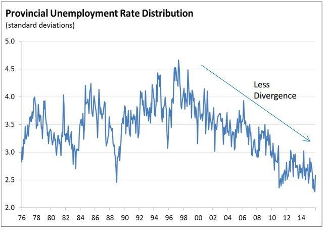 unemployment rate distribution canada